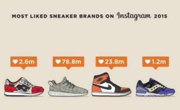 最受歡迎運動品牌,NIKE只排第三?IG完全被「它」統治了!