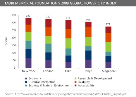 MMF從1981開始到2014年每年針對全球都市的「經濟」、 「研究開發」、「文化交流」、「宜居性」、 「自然環境」和「交通易達性」等6面相進行分析與排名