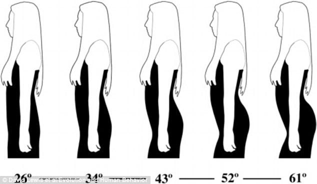 這項300男性參與的調查 給他們選擇分別有26~61度不同腰臀角度的照片
