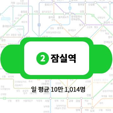 第4名:2號線蠶室站 一天平均客流量:10萬1014名