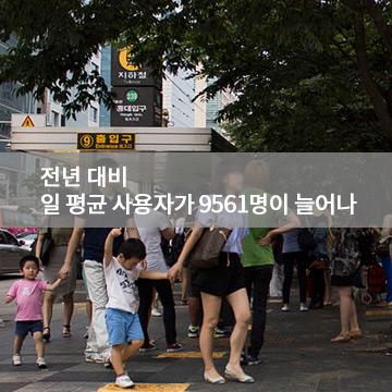 弘大入口站創下了增加率第一名的記錄 (比去年日平均乘客增加了9561名) 近年弘大開了非常多家民宿 街頭外國人也多了好幾倍  跟弘大一樣乘客增加率較高的還有一站