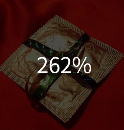 9.聖誕節時,保險套的銷售上升比率(對比平均銷售量)