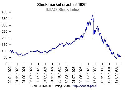 我們稱為「大恐慌時代」! 紐約證券所的股價全數大跌,崩潰! 而造成這樣的理由....非常的複雜!
