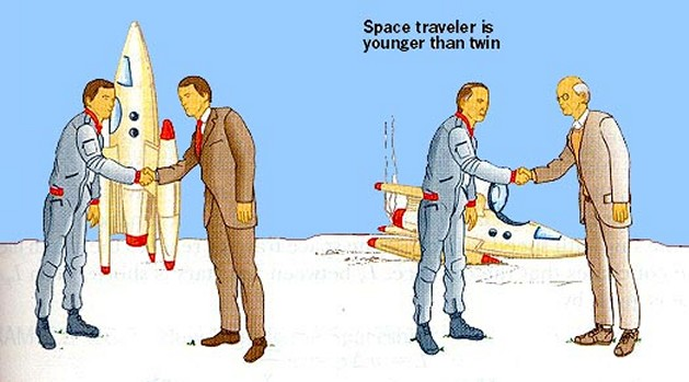 搭上太空船的太空人~ 回到地球上~ 地球的朋友卻老了他好幾年~