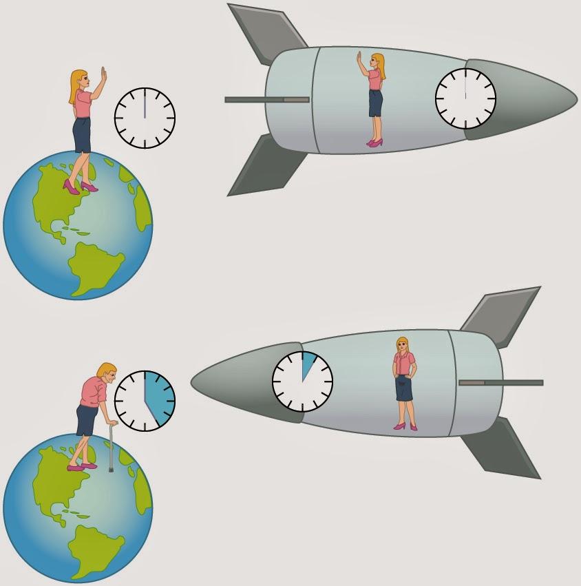 就有科學家們實際做過時實驗! 他們準備了目前世界上最準確的「原子時鐘」, 一個放在地球,一個放在飛機上,繞地球一周!