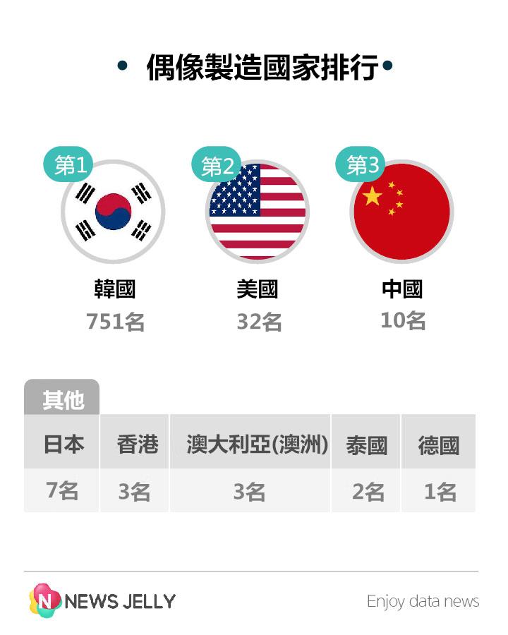 韓國果然是造星大國啊! 700多名遠遠甩掉其他國家!