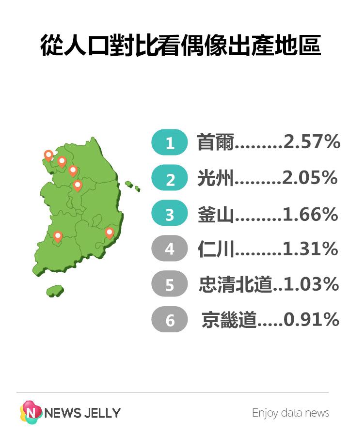 不過每個地區的人口多寡是有差的~ 把每個區誕生的偶像除以該地區總人口的話~ 哇賽~上張圖還在第5名的光州即竄升到第2名~ 果然光州是個寶地! 僅次於首爾小孩,比較有明星命唷!