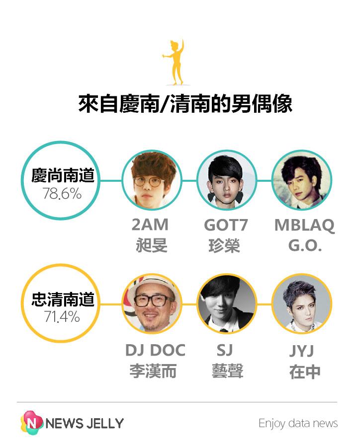 現在,我們用性別來看! 男性偶像來自的地區,以慶尚南道(78.6%)為第一,第二是忠清南道(71.4%)