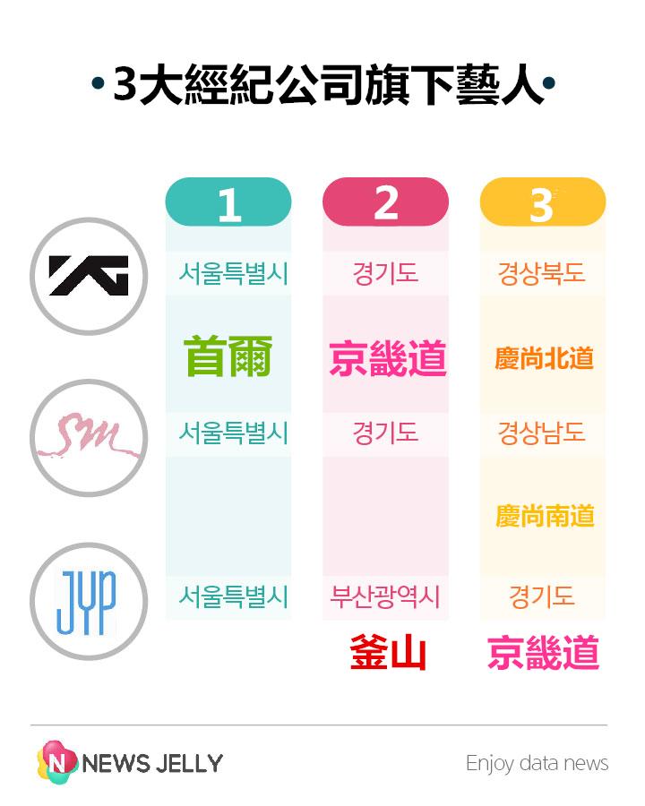 那大家比較熟悉的3大經紀公司藝人,家鄉又是如何分布呢?  YG娛樂:比較偏北部與中部 SM娛樂:偏北加上南部 JYP娛樂:看來南部人比例較高呢!