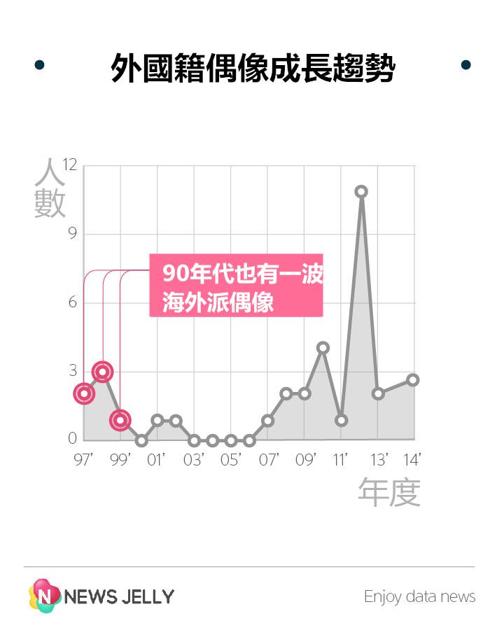 如果看外國籍偶像的成長曲線可發現 07年後開始不斷有外國籍成員加入 到2012年爆發性的成長~  但是其實1990年代,韓國就流行過海外派偶像囉!