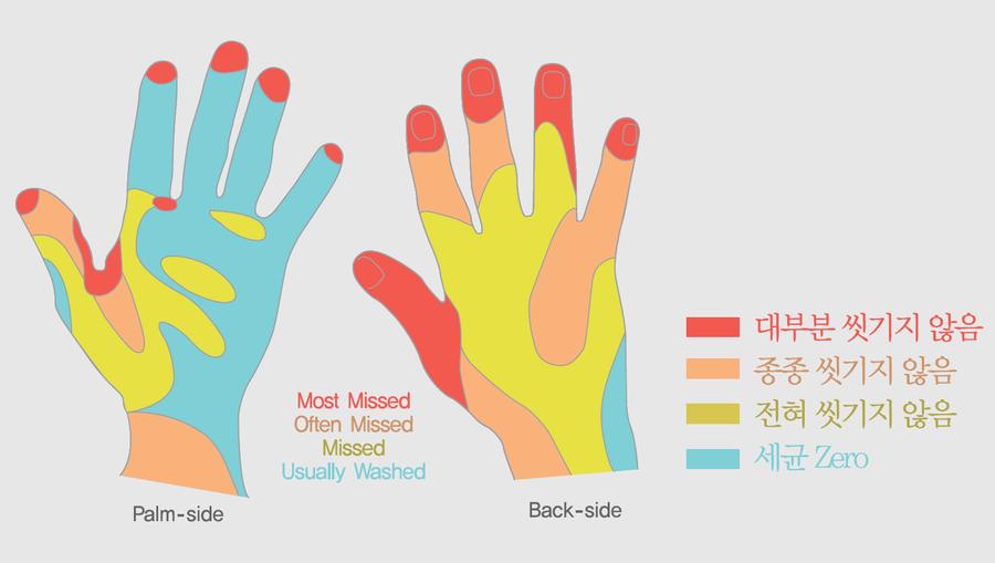 韓國疾病管制局就調查過 韓國人上完廁所只有73%的人洗手, 但是會用肥皂洗手的僅佔33%~ 上圖是每次洗手的細菌區域 紅色代表大部分的人都沒洗到的區域~