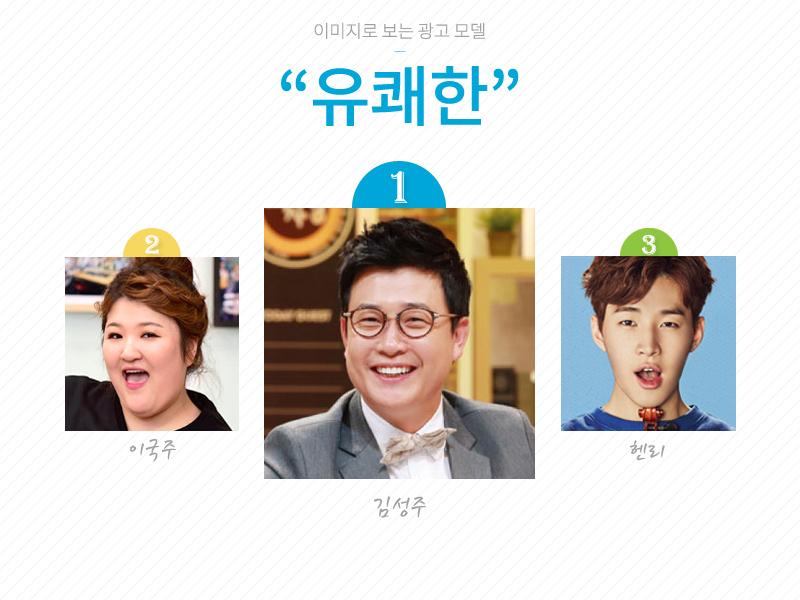 ※「愉悅歡快」的形象  1. 金成柱   2. 李國珠  3.Super Junior-M Henry  主持人金成柱與搞笑藝人李國珠還能理解~ 原來Henry也有搞笑天份嗎XD