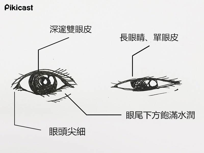 有兩種眼睛都屬於有強大桃花煞的眼睛,命理稱之為「桃花眼」。  圓圓的有雙眼皮的大眼睛,或是單眼皮細長的眼睛,細尖的眼頭,還有眼尾下方飽滿水潤,眼睛周遭亮眼~