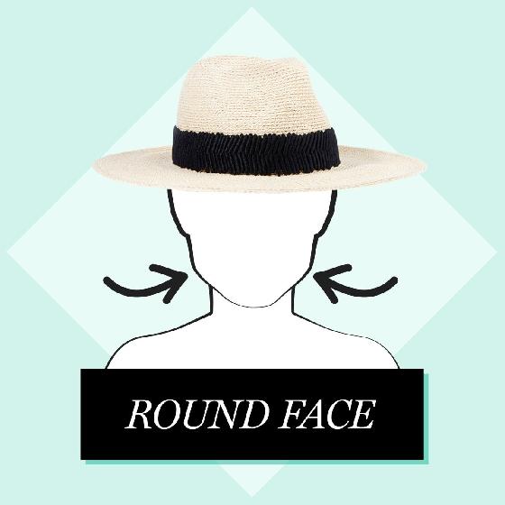 1.圓臉  臉型偏圓的人一旦選錯帽子就會看起來整張臉被壓得更扁、臉變大,因此要挑選較有高度的帽子延伸臉的長度,建議可以選擇帽緣較寬的軟呢帽喔。
