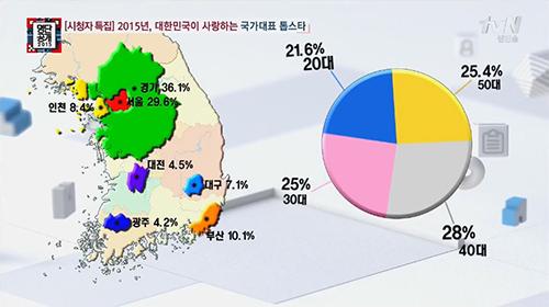 當然為了公正性跟大眾取樣多元性,調查了除了首爾之外6個重點城市,也幾乎平均分配調查20~50代4個年齡層!總共有5000人參與投票呢!