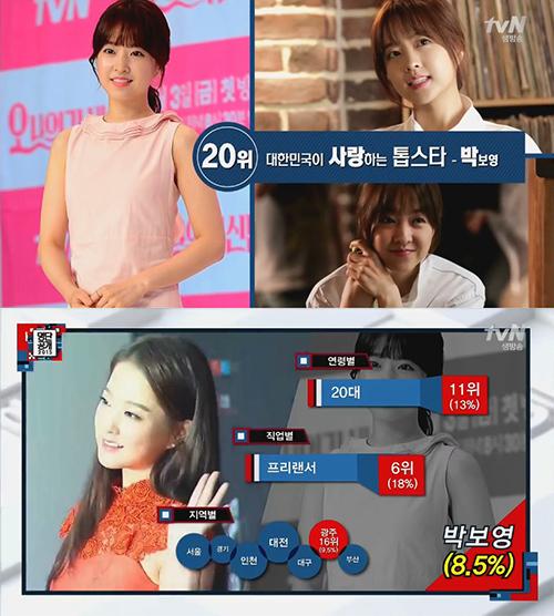 接下來我們從20名看起吧? No. 20 演員 朴寶英 在20代(13%)、自由業(18%)、光州地區特別喜愛她