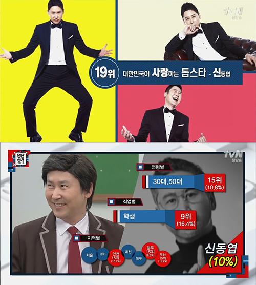 No. 19 主持人 申東燁 在30代、50代(10.8%)、學生(16.4%)→意外吧 是他的主要粉絲群