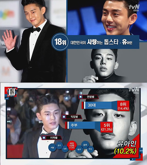No.18 演員 劉亞仁 簡單來說就是30代(14.4%)的師奶殺手(主婦21.3%)