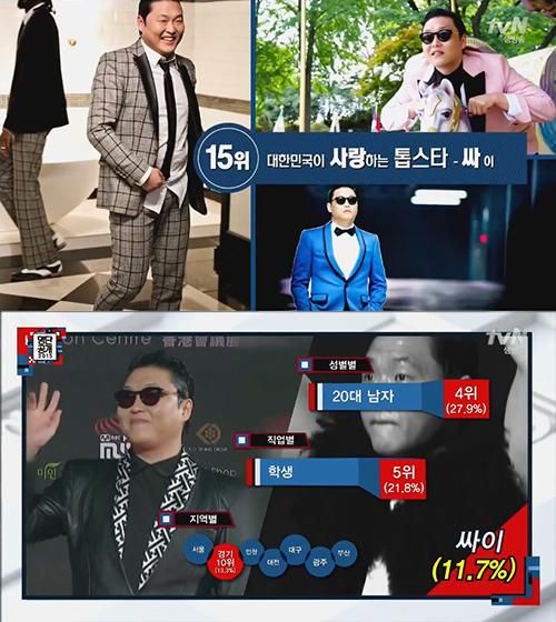 No. 15 歌手 PSY 其實PSY大叔在20歲男性(27.9%)與學生族群(21.8%)與IU重疊性很高欸XD