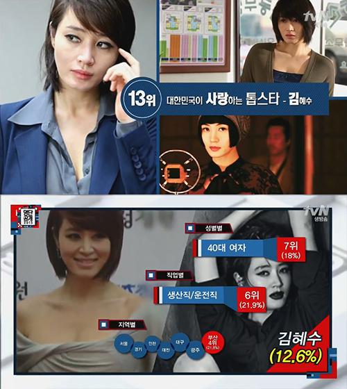 No. 13 演員 金惠秀 同樣受到生產/運輸業愛戴(21.9%)的還有金惠秀,還好人家族群是40代男性(18%)啦~