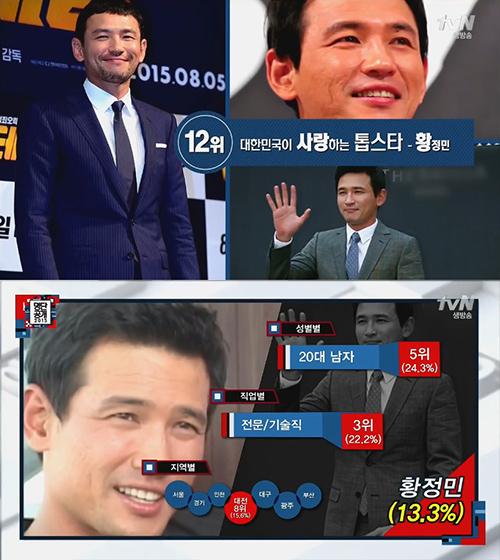 No. 12 演員 黃正民 45歲的黃正民,粉絲反而落在20代男性(24.3%)跟專業人員/技術職(22.2%)