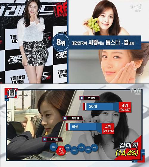 No. 8 演員 金泰希 20代不分男女(20.4%)的學生(21.8%)都把她視為偶像了吧
