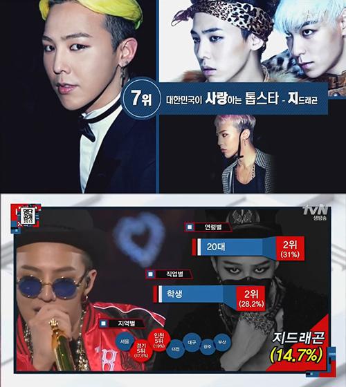 No. 7 G-Dragon 不是BIGBANG而是做為個人,G-Dragon最受20代(31%)學生(28.2%)的追捧,尤其是首爾周邊城市京畿與仁川