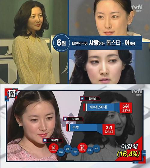 No. 6 演員 李英愛 40、50代(22%)的主婦(23%)最愛她了~