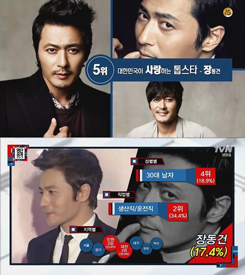No. 5 演員 張東健 30代男性(18.9%)、生產/運輸業(34.4%)竟然這麼高票~我以為他的粉絲應該是婆婆媽媽多啊
