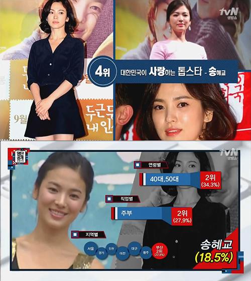 No. 4 演員 宋慧喬 特別吸引40、50代(34.3%)的主婦(27.9%)族群唷