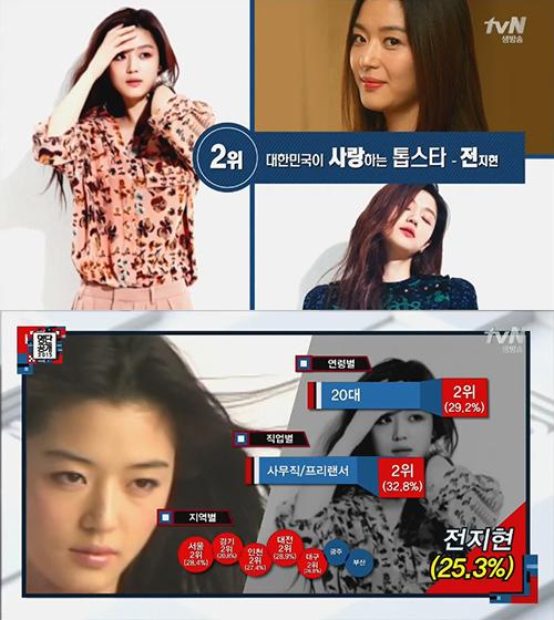No. 2 演員 全智賢 你就知道《來自星星的你》在韓收視多好、影響多大了~繼金秀賢後,第二名是全智賢,尤其是20代(29.2%)、上班族/自由業(32.8%),而且地區從北部到中部的人們都喜歡她