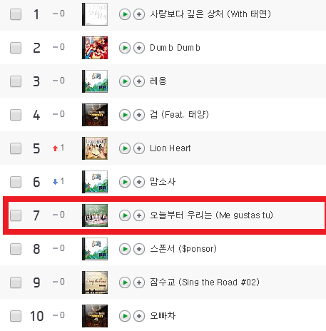 而且還讓早在7月底發行的主打歌《Me Gustas Tu》一口氣衝上TOP 10排行榜