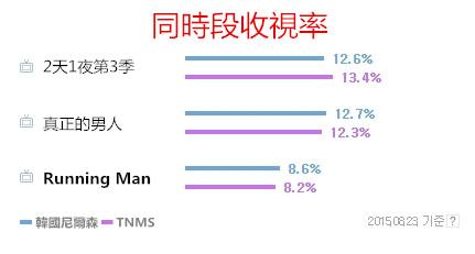 但其實呢,韓國觀眾的口味似乎和亞洲觀眾不太一樣,《Running Man》從收視率上的表現只能說是尚可~