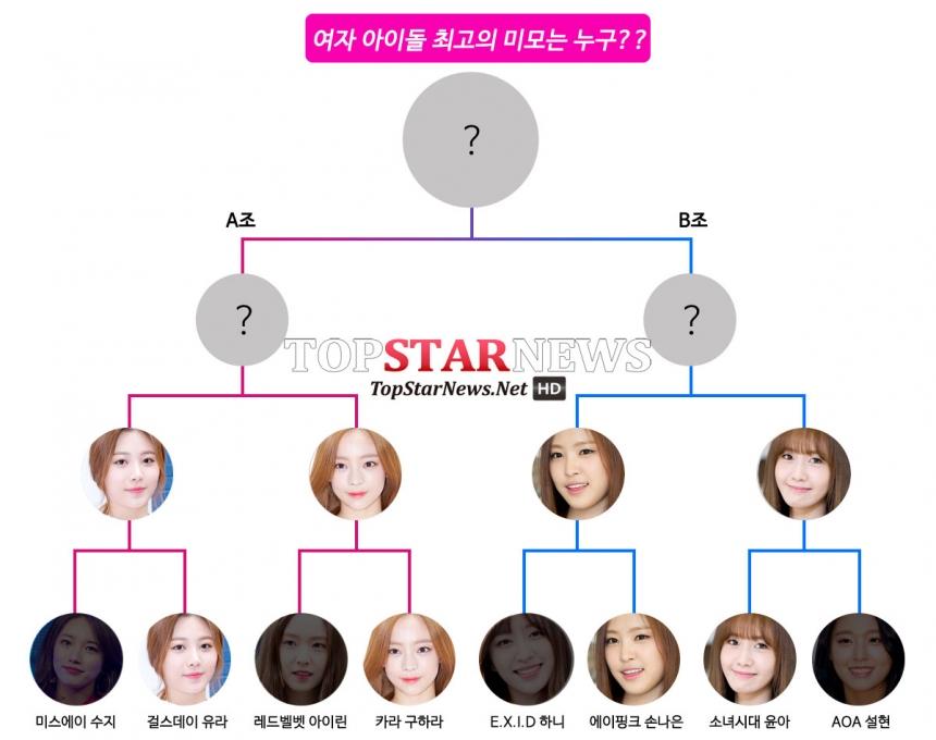 就有媒體曾經調查女團最強外貌代表,Girl's Day Yura、KARA荷拉、Apink娜恩跟少女時代潤娥就被選為前4強喔~