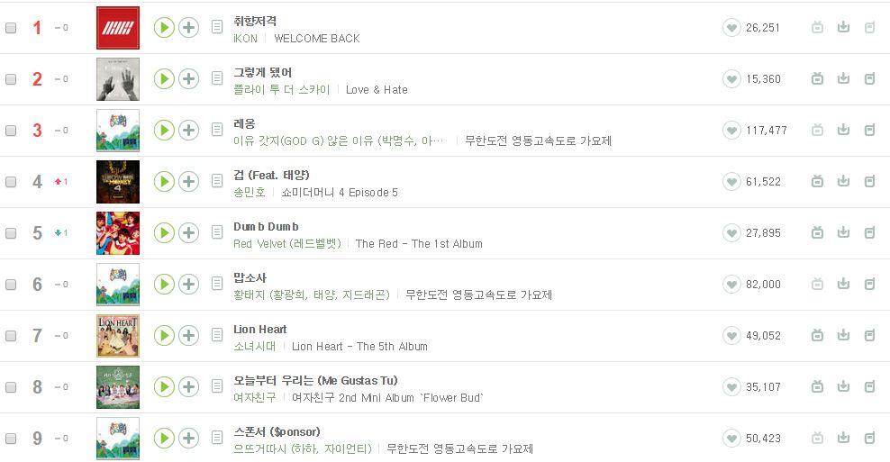 這真的是新人團體嗎?才剛發行,音源榜Melon、Genie、soribada、Olleh、naver、Mnet、bugs、monkey 3等韓國國內8個音源網站全攻下第一名!太誇張了!