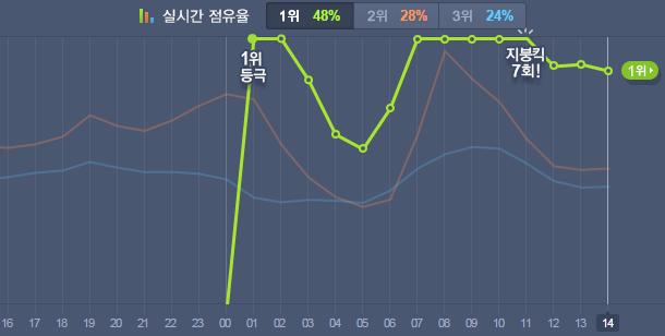 韓國歌謠界競爭有多激烈?他們是用每小時在競爭的!有個「即時音源排行榜」,每小時更新一次! 而這個綠線竟然代表一個即將出到的新人團體,一發行就直衝第一!