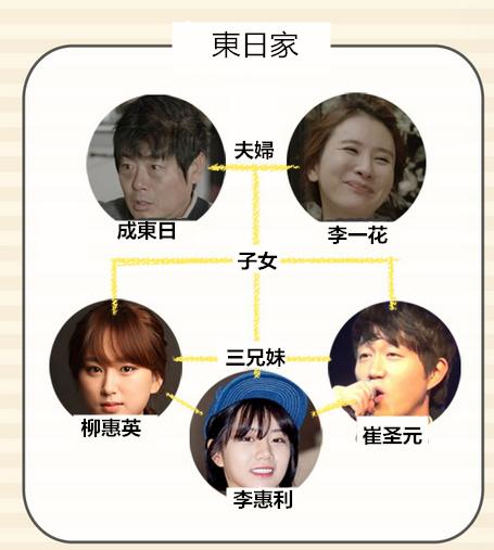 從1997到1994再到1988的成東日、李一華夫婦可謂是《請回答》系列的固定班底了!這次依舊很期待~