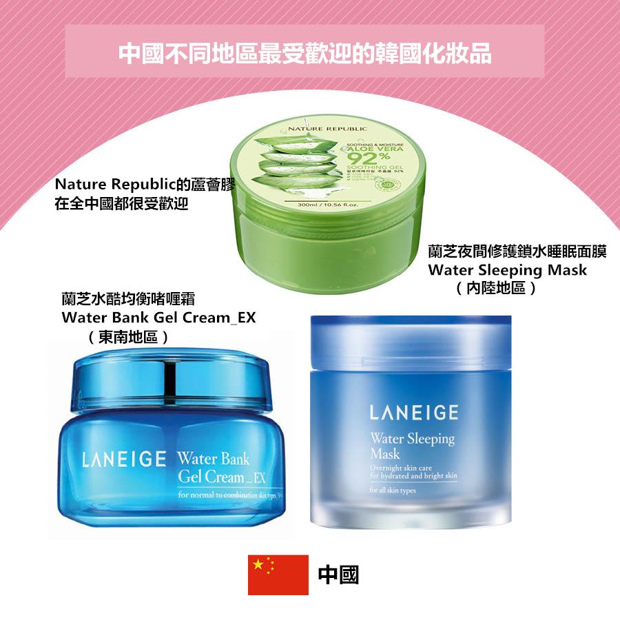 其次韓國的保濕產品在中國也很受歡迎,但中國不同地區的人氣保濕產品也都不一樣。
