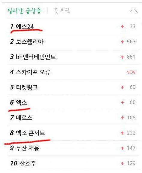 首先在韓國最大入口網站NAVER的搜尋關鍵字,就出現了EXO、EXO演唱會,以及賣票的網站更登上了搜索第一!欸....都還沒開賣欸