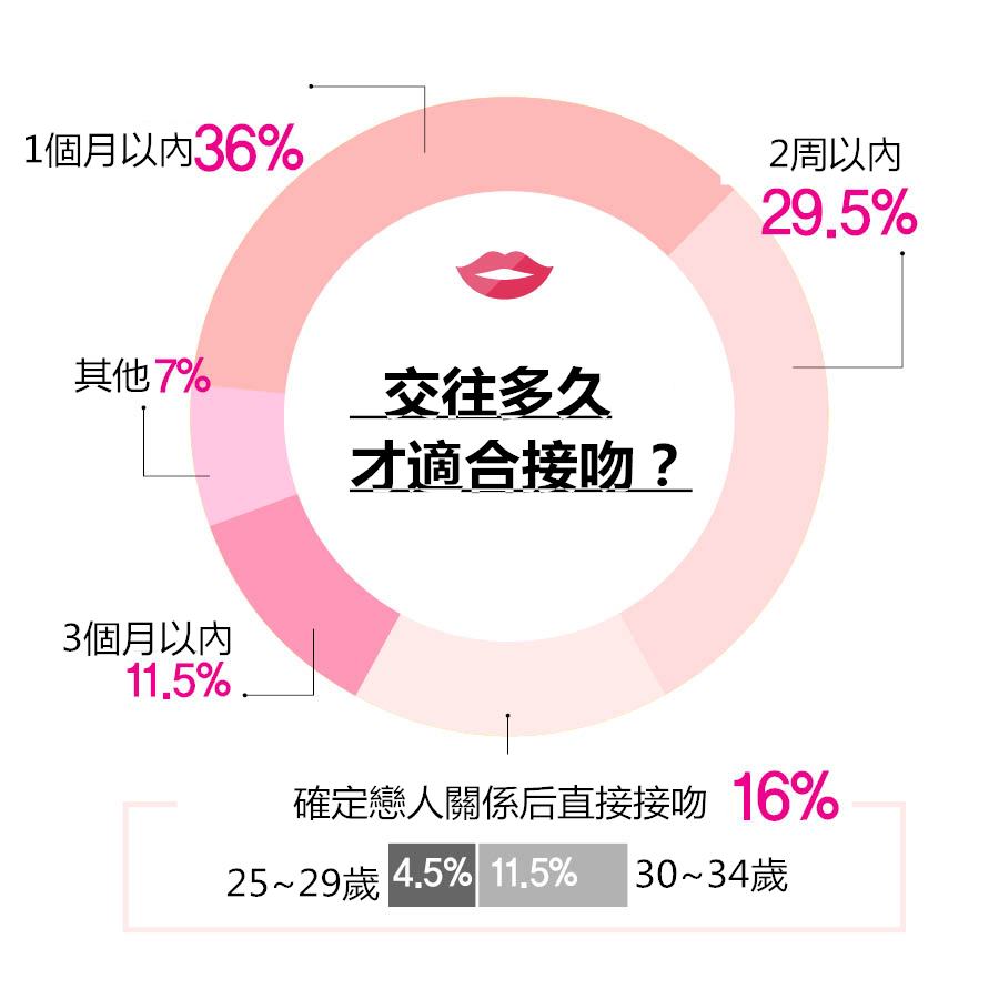 這裡有趣的是:認為確定戀人關係後應該直接接吻的25~29歲的占4.5%,而30~34歲的占11.5%,可見年齡越大越想早點接吻,畢竟忍了太久的初吻嘛XDD~