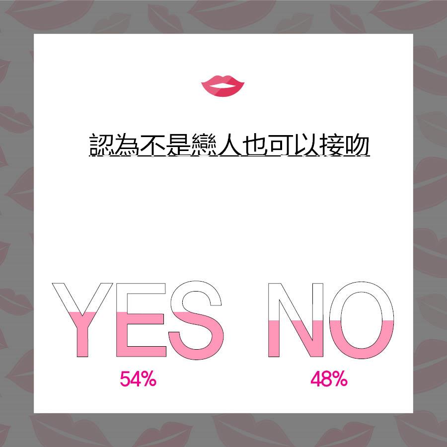 居然有超過一半的人認為初吻可以不是戀人,尤以30~34歲的男性最高,已經高達59.6%,30~34歲的女性則占51.9%,可見年齡越大越因為等不到戀人,就隨便把初吻給了別人。
