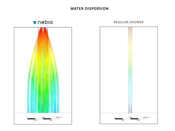 普通的淋浴器都是水流式的,而Nebia Shower則是通過特別的技術將水流轉變為數百萬的水滴,形成水霧狀...