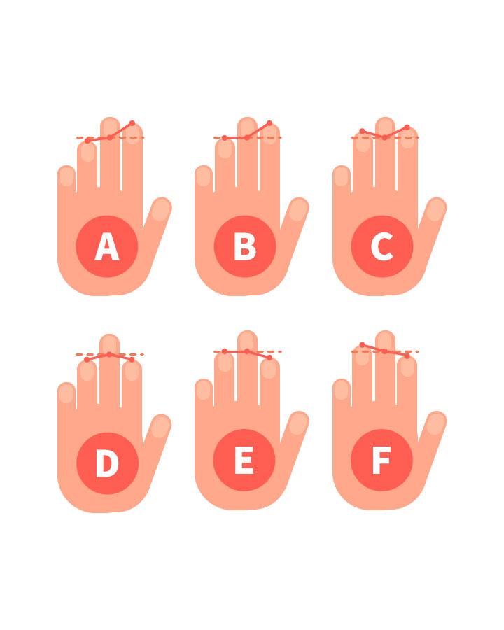 接下來比較中指指甲的底部與無名指和食指指尖的高度!