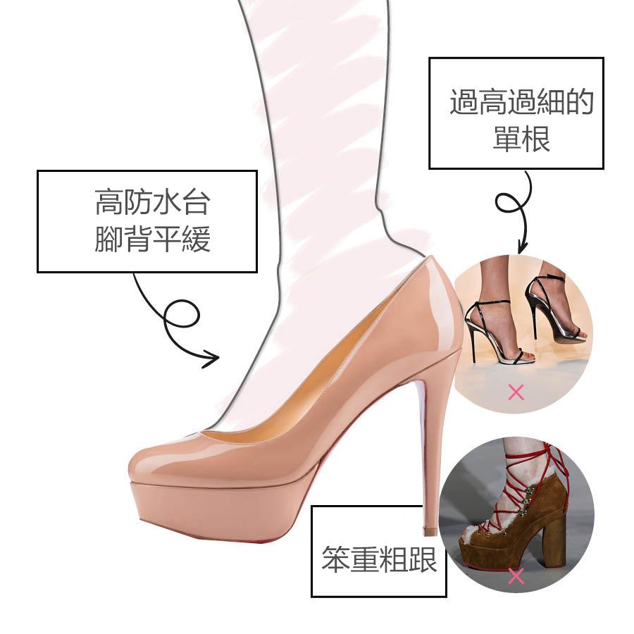 高防水台的鞋子,穿起來會比較舒服;鞋跟過細過高,雖然看起來漂亮但不健康;粗跟鞋,看起來笨重顯腿粗。
