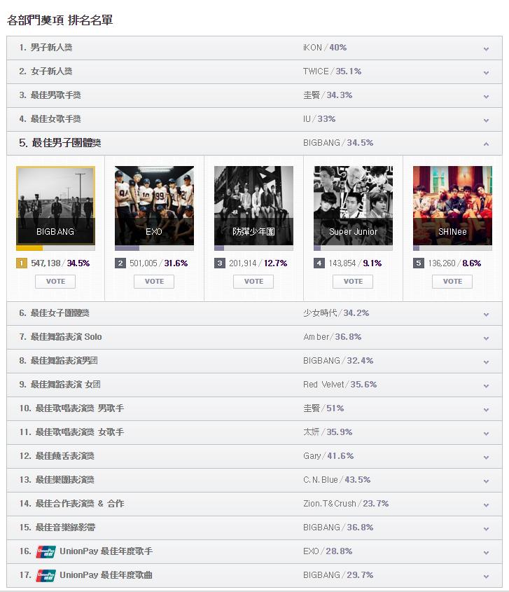 哇~這名單實在是太競爭太激烈了~你看看光男團,BIGBANG雖然今晚暫居第一,但EXO也緊追在後呀!總共有17個獎,就不在這邊列舉了,大家就直接上MAMA網站看看完整名單好了~