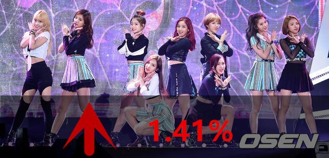 JYP娛樂今年推出眾多團體成績亮眼,最新推出的女團TWICE好評如潮,股價也節節高升努力賺回虧損