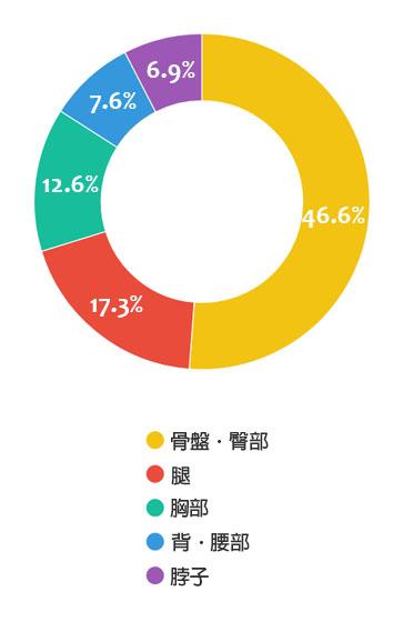 46.6%的男性都指出骨盤和臀部是最性感的地方,今天小編就找出韓國網友們討論的「令韓國男性瘋狂的名品美臀」啦~