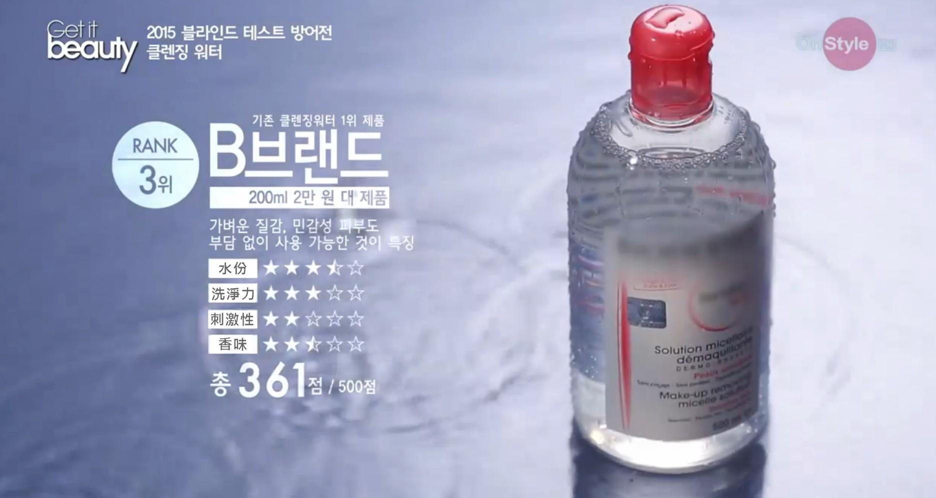 獲得盲測第三名的舒妍高效潔膚液在台灣也是熱賣卸妝品,它一次將卸妝、清潔、保濕等功效合一,同時相當適合敏感肌膚者使用喔!