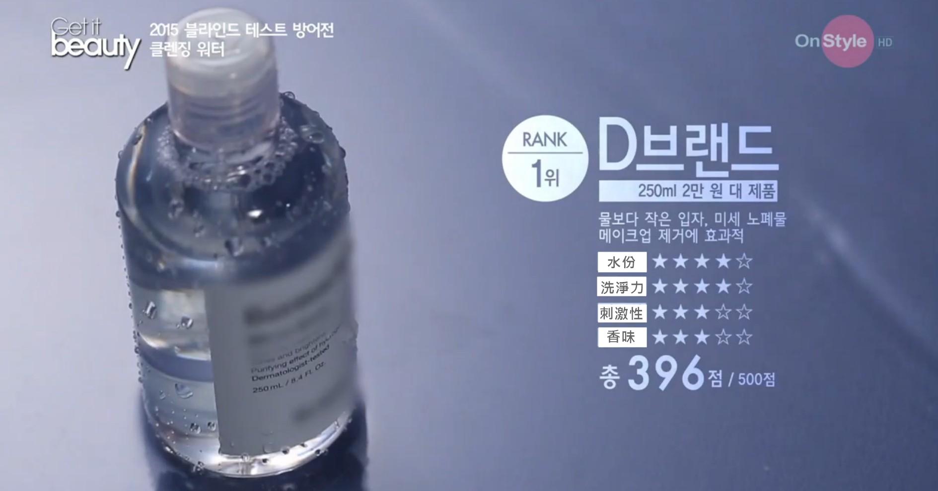 從500分裡拿下396高分的Dr.Jart+ 是韓國的專業醫美品牌,這款卸妝水中因為富含比水還要微小的礦物質,能夠有效清潔殘妝裡的細小廢物,保濕力也很強,之前還賣到缺貨說~