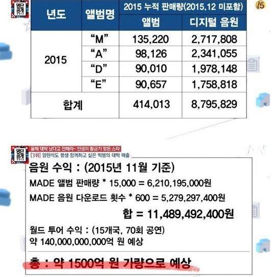 再加上巡演15國,共計70場的的演場會 即使不包含廣告酬勞,收入也至少上看1,500億韓幣 換算台幣高達45億台幣!被稱韓國第一「天團」果然不是蓋的